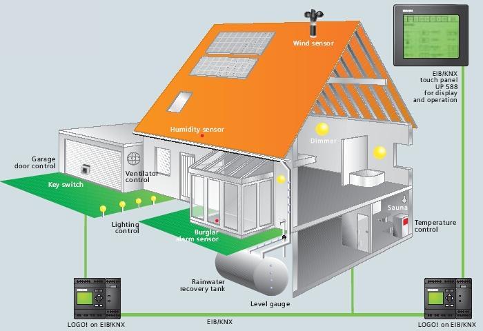 Domotica progetti hw sw progettazione e realizzazione hardware e software elettroniche programmi - Progetto casa domotica ...